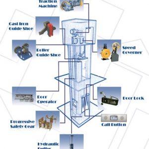 بررسی آسانسور در ساختمان