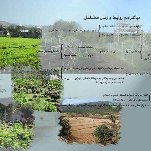 اقتصاد روستای بلیران آمل